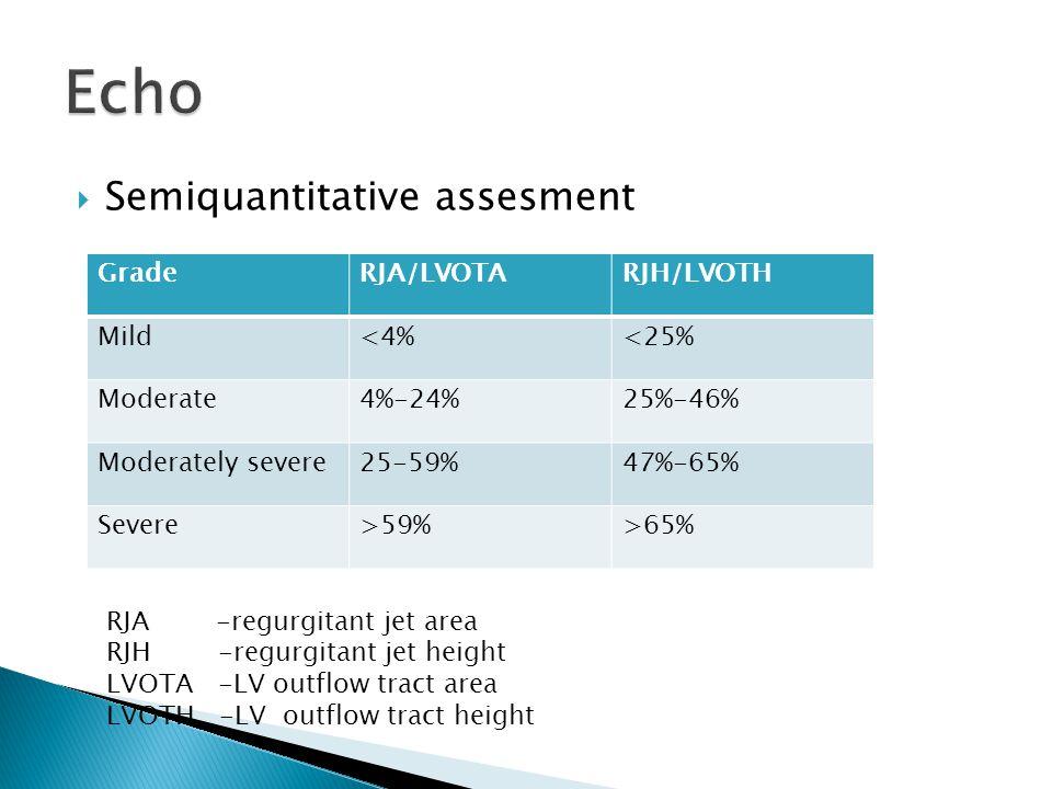  Semiquantitative assesment GradeRJA/LVOTARJH/LVOTH Mild<4%<25% Moderate4%-24%25%-46% Moderately severe25-59%47%-65% Severe>59%>65% RJA -regurgitant jet area RJH -regurgitant jet height LVOTA -LV outflow tract area LVOTH -LV outflow tract height