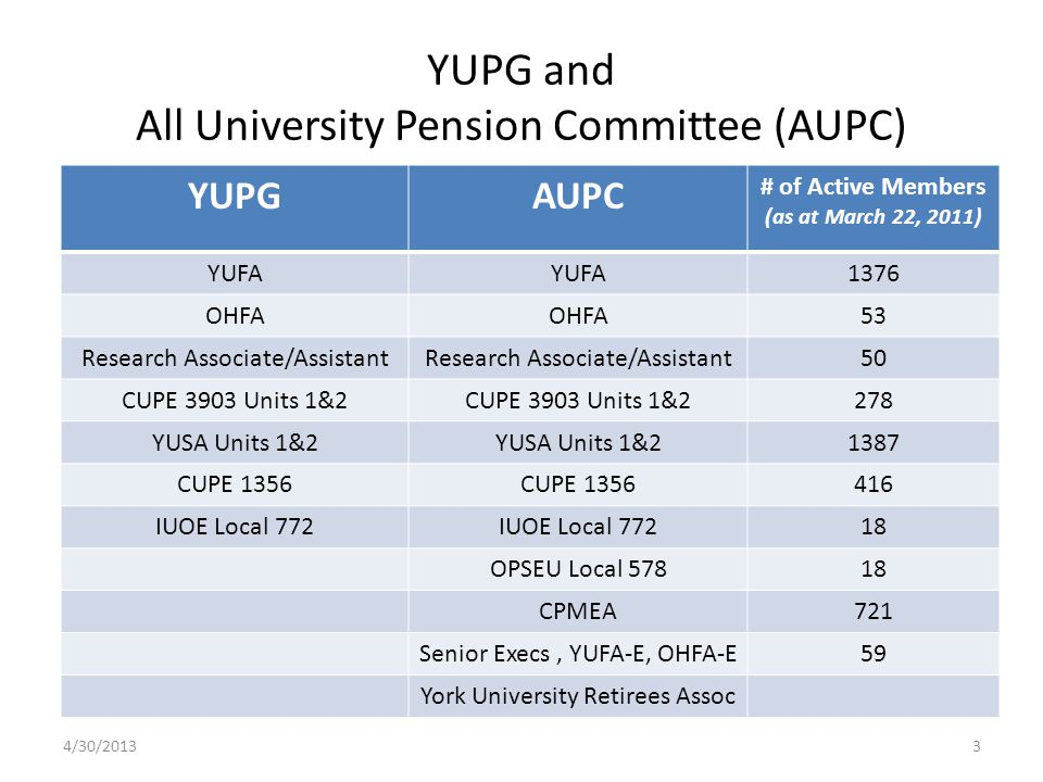 YUPG and All University Pension Committee (AUPC) YUPGAUPC # of Active Members (as at March 22, 2011) YUFA 1376 OHFA 53 Research Associate/Assistant 50 CUPE 3903 Units 1&2 278 YUSA Units 1&2 1387 CUPE 1356 416 IUOE Local 772 18 OPSEU Local 57818 CPMEA721 Senior Execs, YUFA-E, OHFA-E59 York University Retirees Assoc 4/30/20133