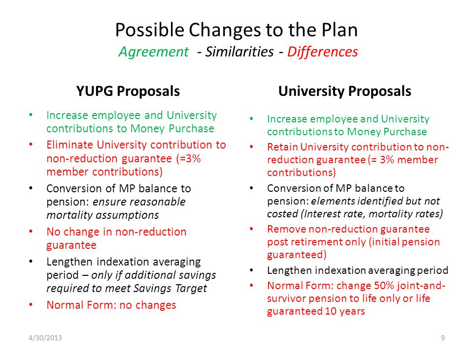 Possible Changes to the Plan Agreement - Similarities - Differences YUPG Proposals Increase employee and University contributions to Money Purchase Retain University contribution to non- reduction guarantee (= 3% member contributions) Conversion of MP balance to pension: elements identified but not costed (Interest rate, mortality rates) Remove non-reduction guarantee post retirement only (initial pension guaranteed) Lengthen indexation averaging period Normal Form: change 50% joint-and- survivor pension to life only or life guaranteed 10 years University Proposals Increase employee and University contributions to Money Purchase Eliminate University contribution to non-reduction guarantee (=3% member contributions) Conversion of MP balance to pension: ensure reasonable mortality assumptions No change in non-reduction guarantee Lengthen indexation averaging period – only if additional savings required to meet Savings Target Normal Form: no changes 4/30/20139