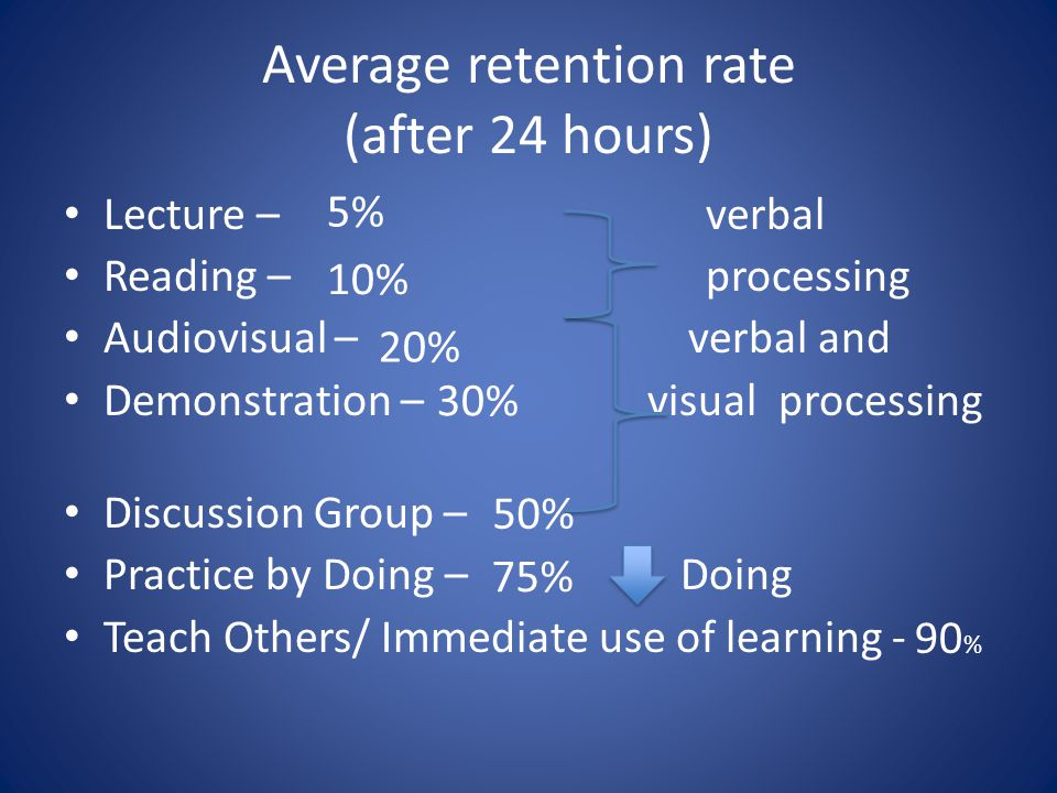 Average retention rate (after 24 hours) Lecture – verbal Reading – processing Audiovisual – verbal and Demonstration – visual processing Discussion Group – Practice by Doing – Doing Teach Others/ Immediate use of learning - 90 % 5% 10% 20% 30% 50% 75%