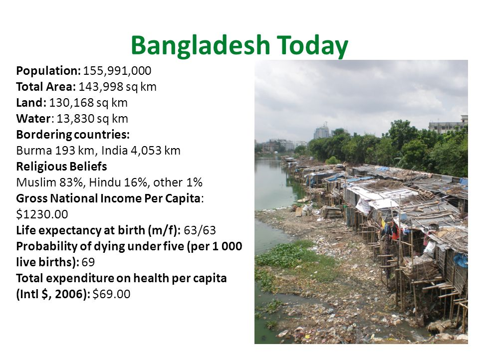 Bangladesh Today Population: 155,991,000 Total Area: 143,998 sq km Land: 130,168 sq km Water: 13,830 sq km Bordering countries: Burma 193 km, India 4,053 km Religious Beliefs Muslim 83%, Hindu 16%, other 1% Gross National Income Per Capita: $1230.00 Life expectancy at birth (m/f): 63/63 Probability of dying under five (per 1 000 live births): 69 Total expenditure on health per capita (Intl $, 2006): $69.00