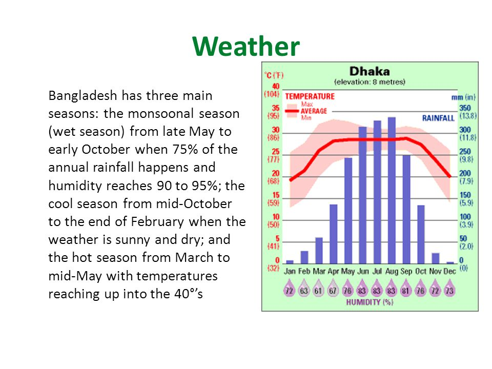 Weather Bangladesh has three main seasons: the monsoonal season (wet season) from late May to early October when 75% of the annual rainfall happens and humidity reaches 90 to 95%; the cool season from mid-October to the end of February when the weather is sunny and dry; and the hot season from March to mid-May with temperatures reaching up into the 40°'s