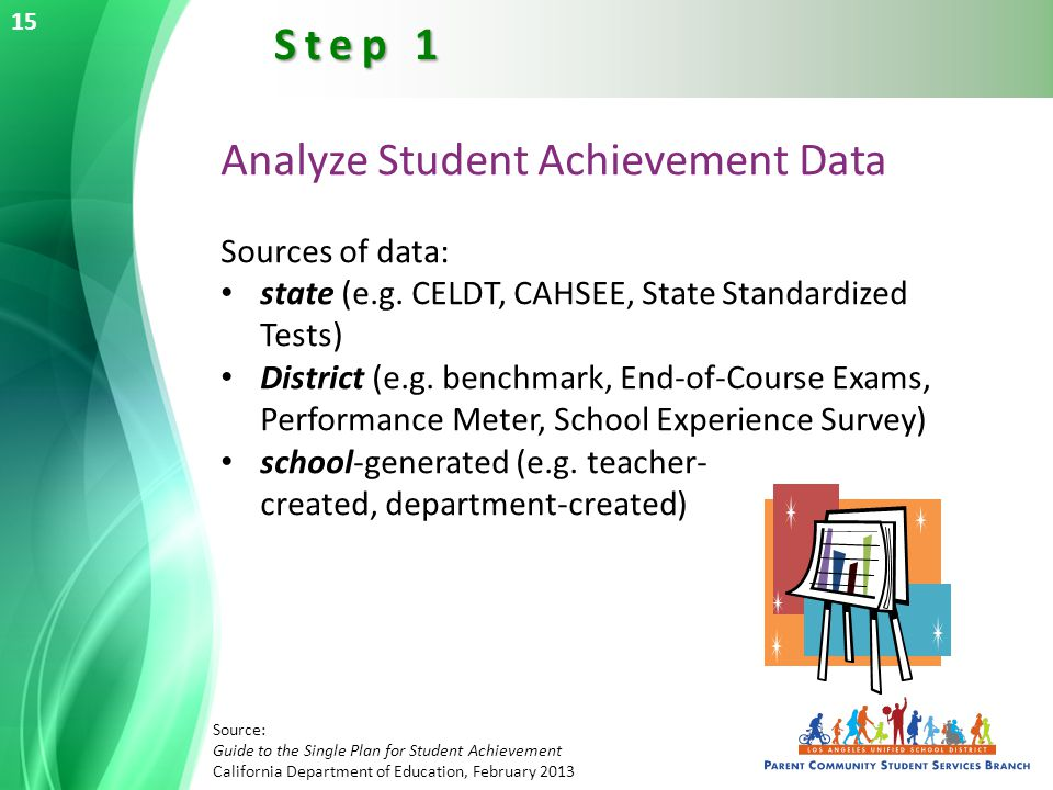 Analyze Student Achievement Data Sources of data: state (e.g.