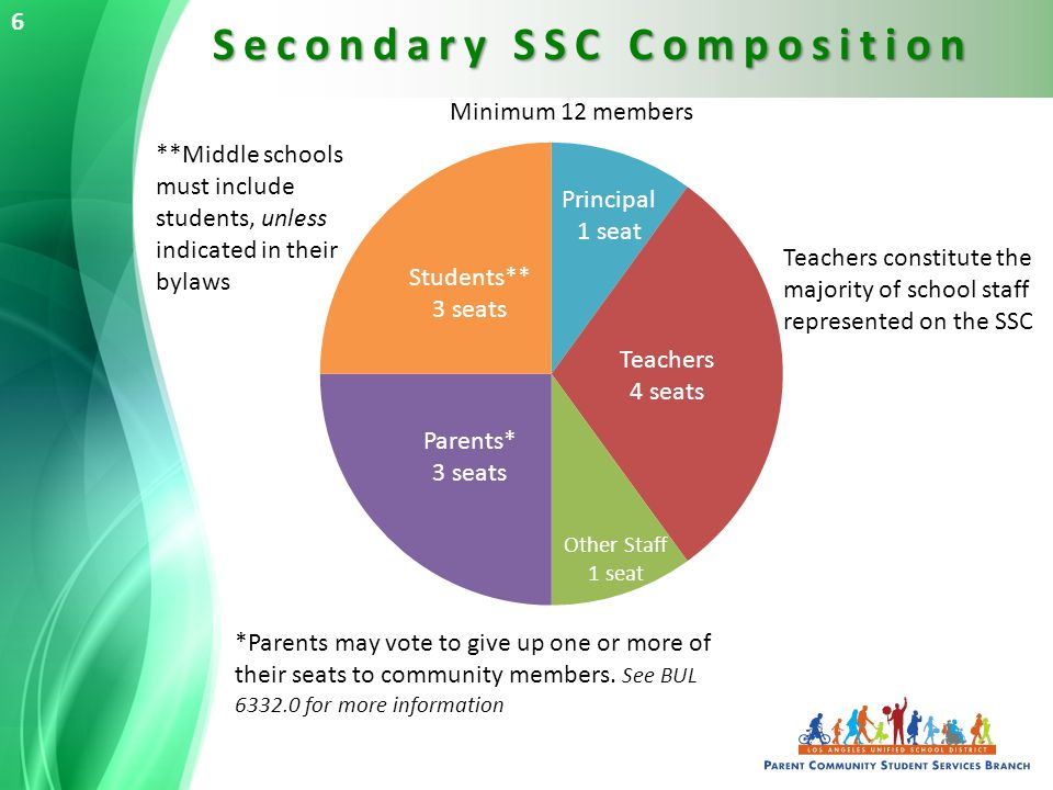 Secondary SSC Composition 6 Minimum 12 members *Parents may vote to give up one or more of their seats to community members.