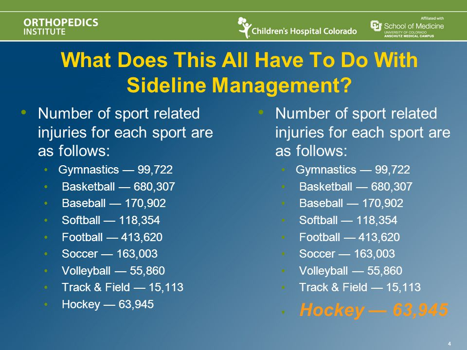 Number of sport related injuries for each sport are as follows: Gymnastics — 99,722 Basketball — 680,307 Baseball — 170,902 Softball — 118,354 Football — 413,620 Soccer — 163,003 Volleyball — 55,860 Track & Field — 15,113 Hockey — 63,945 4 What Does This All Have To Do With Sideline Management.