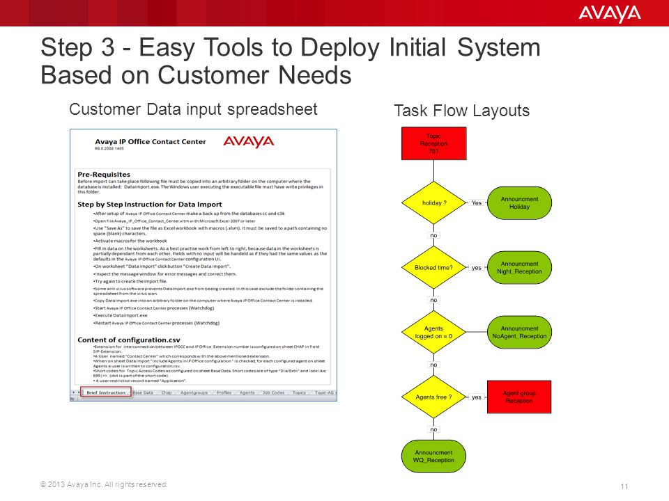 © 2013 Avaya Inc. All rights reserved. 11 Step 3 - Easy Tools to Deploy Initial System Based on Customer Needs Customer Data input spreadsheet Task Fl
