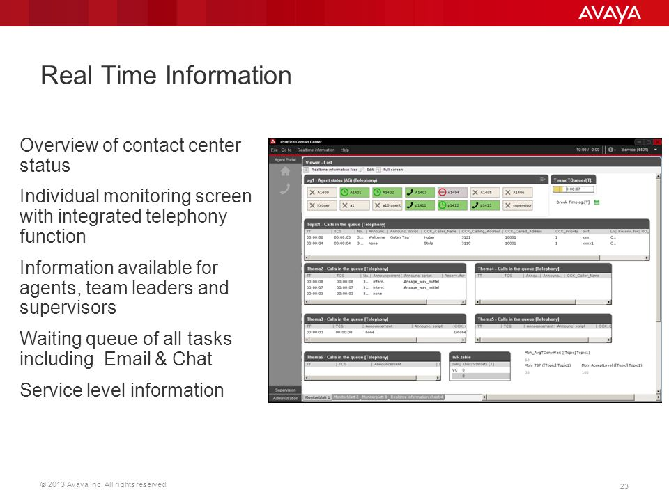 © 2013 Avaya Inc. All rights reserved. 23 Real Time Information Overview of contact center status Individual monitoring screen with integrated telepho