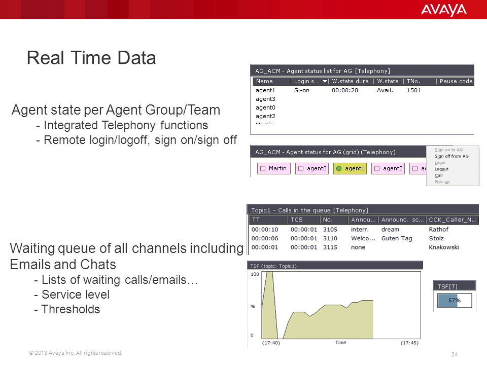 © 2013 Avaya Inc. All rights reserved. 24 Real Time Data Waiting queue of all channels including Emails and Chats - Lists of waiting calls/emails… - S