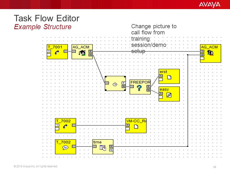 © 2013 Avaya Inc. All rights reserved. 39 Task Flow Editor Example Structure Change picture to call flow from training session/demo setup