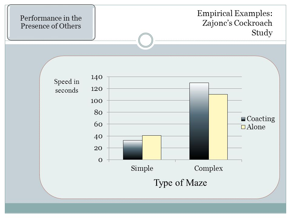 Empirical Examples: Zajonc's Cockroach Study Speed in seconds Type of Maze Performance in the Presence of Others