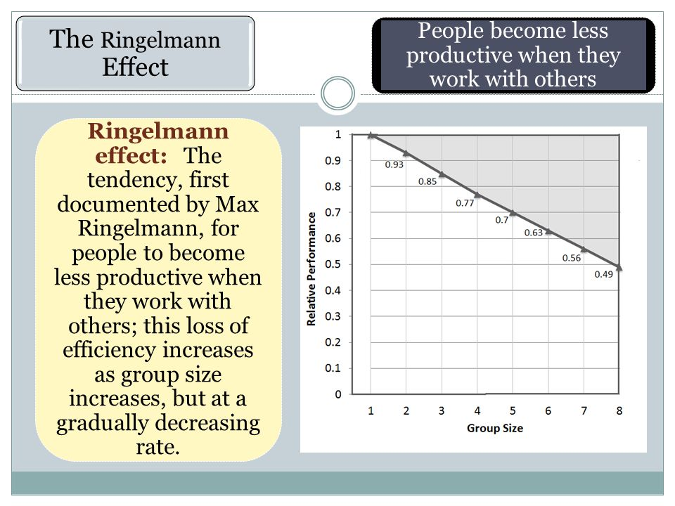 The Ringelmann Effect People become less productive when they work with others Ringelmann effect: The tendency, first documented by Max Ringelmann, for people to become less productive when they work with others; this loss of efficiency increases as group size increases, but at a gradually decreasing rate.