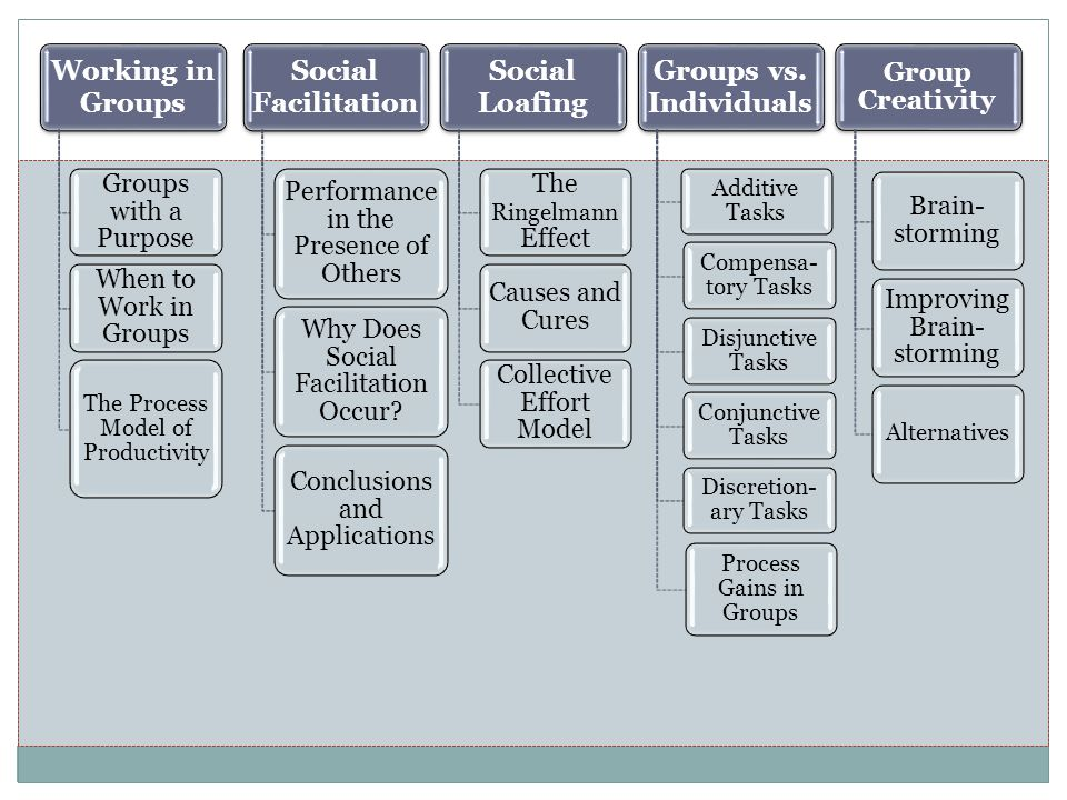 Working in Groups Social Facilitation Social Loafing Groups vs.