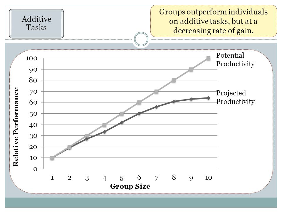 Additive Tasks Groups outperform individuals on additive tasks, but at a decreasing rate of gain.
