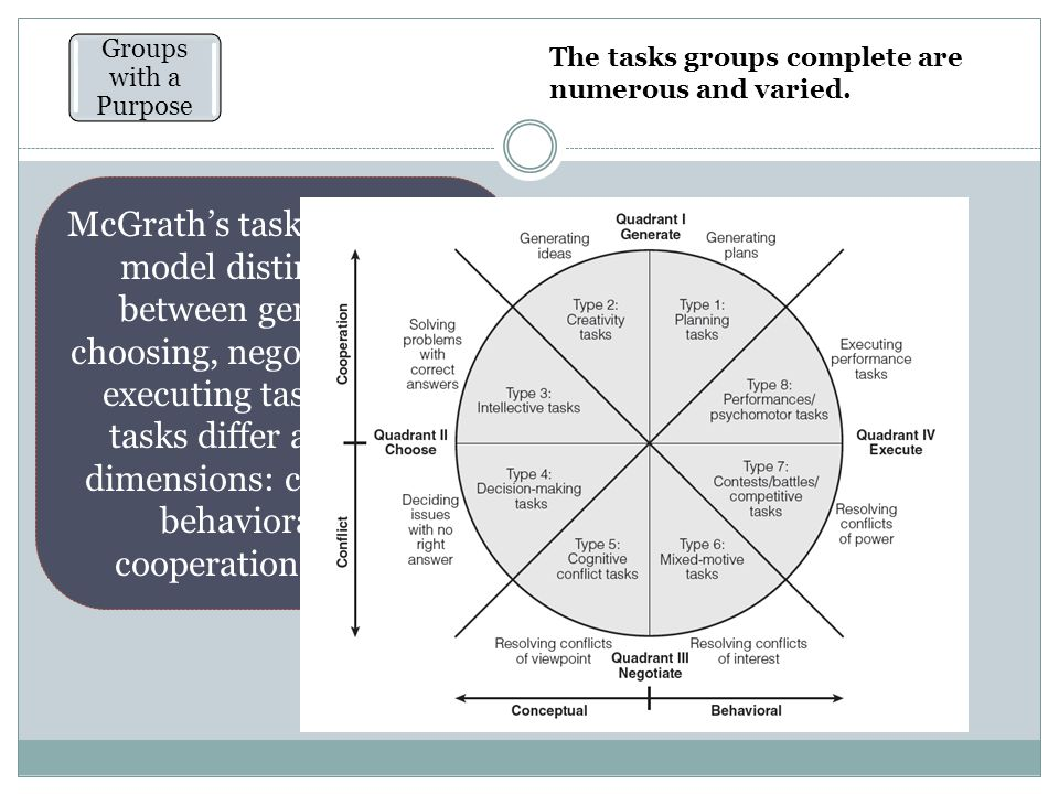 Working in Groups Groups with a Purpose When to Work in Groups The Process Model of Productivity Social Facilitation Performance in the Presence of Others Why Does Social Facilitation Occur.