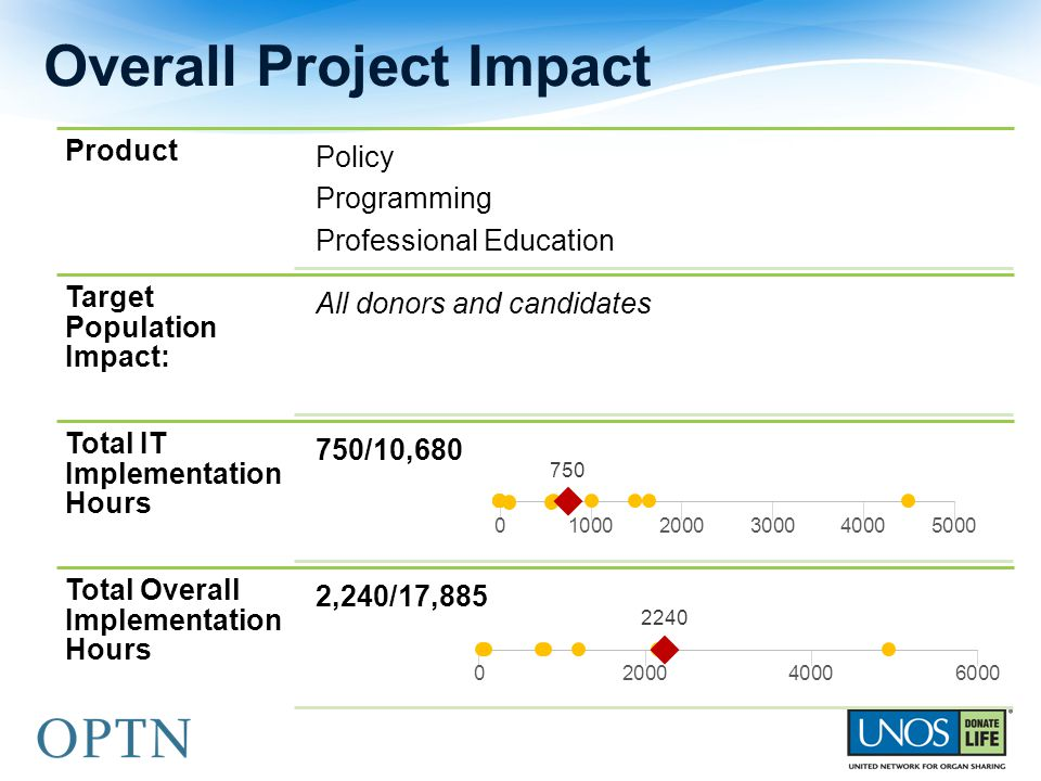 Product Policy Programming Professional Education Target Population Impact: All donors and candidates Total IT Implementation Hours 750/10,680 Total O