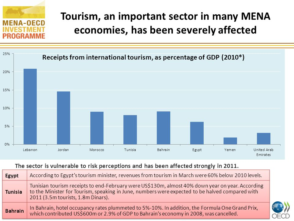 Tourism, an important sector in many MENA economies, has been severely affected 11 The sector is vulnerable to risk perceptions and has been affected strongly in 2011.