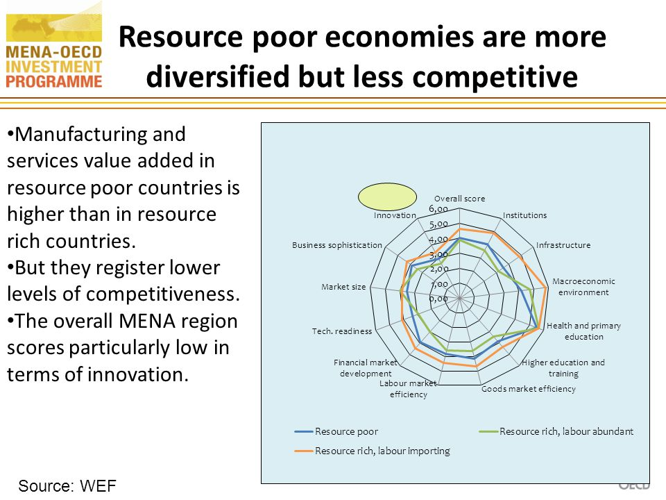 Resource poor economies are more diversified but less competitive 16 Manufacturing and services value added in resource poor countries is higher than in resource rich countries.
