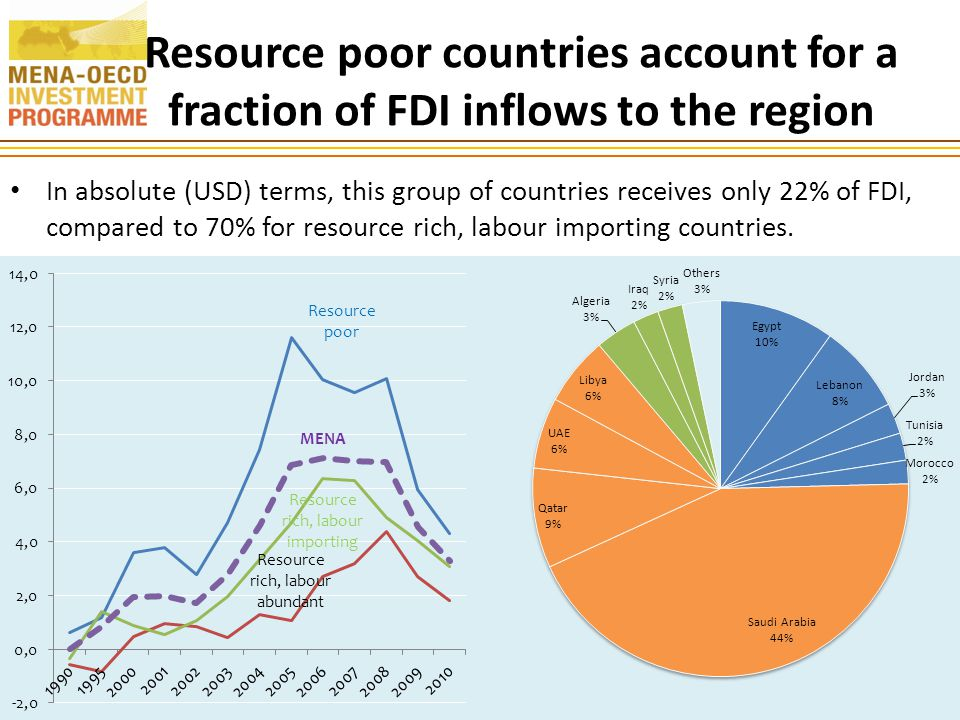 Resource poor countries account for a fraction of FDI inflows to the region 17 In absolute (USD) terms, this group of countries receives only 22% of FDI, compared to 70% for resource rich, labour importing countries.