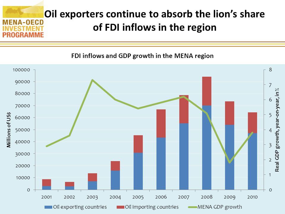 Oil exporters continue to absorb the lion's share of FDI inflows in the region 18 FDI inflows and GDP growth in the MENA region