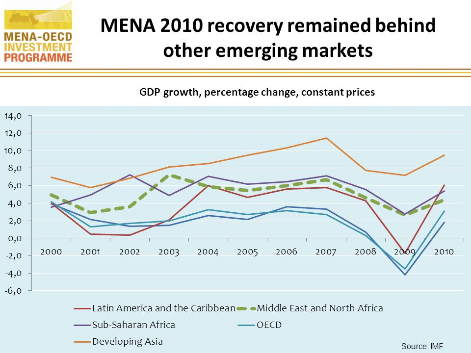 2010 recovery has been stifled in 2011 owing to sovereign debt crisis and slowing global trade 6 Source: Economist Intelligence Unit