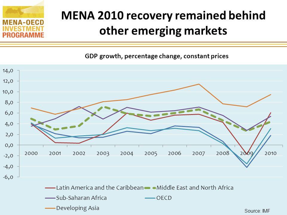 THANK YOU FOR YOUR ATTENTION Ania Thiemann Senior Economist, MENA-OECD Investment Programme Ania.Thiemann@oecd.org 26