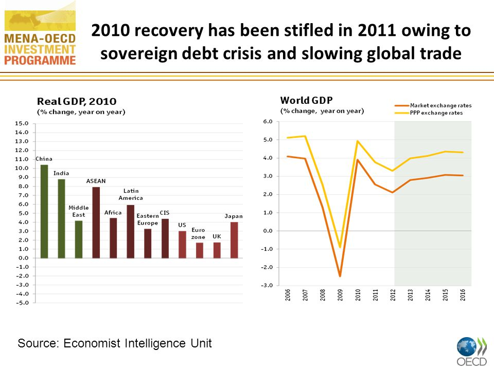 Emerging markets will be affected by slowing demand in OECD 7 The Brazilian and Israeli central banks have responded to the worsening global outlook by cutting policy rates.