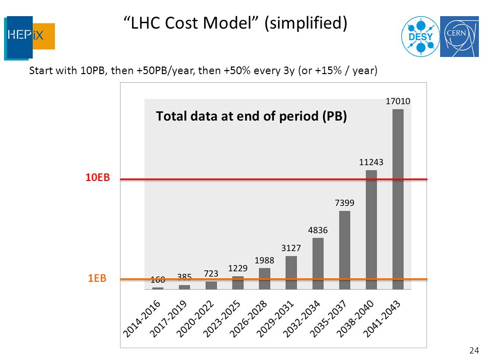 LHC Cost Model (simplified) Start with 10PB, then +50PB/year, then +50% every 3y (or +15% / year) 24 10EB 1EB