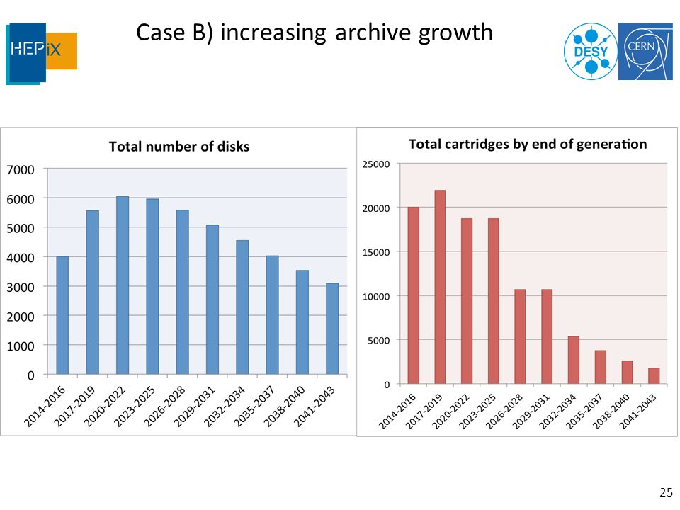 Case B) increasing archive growth 25