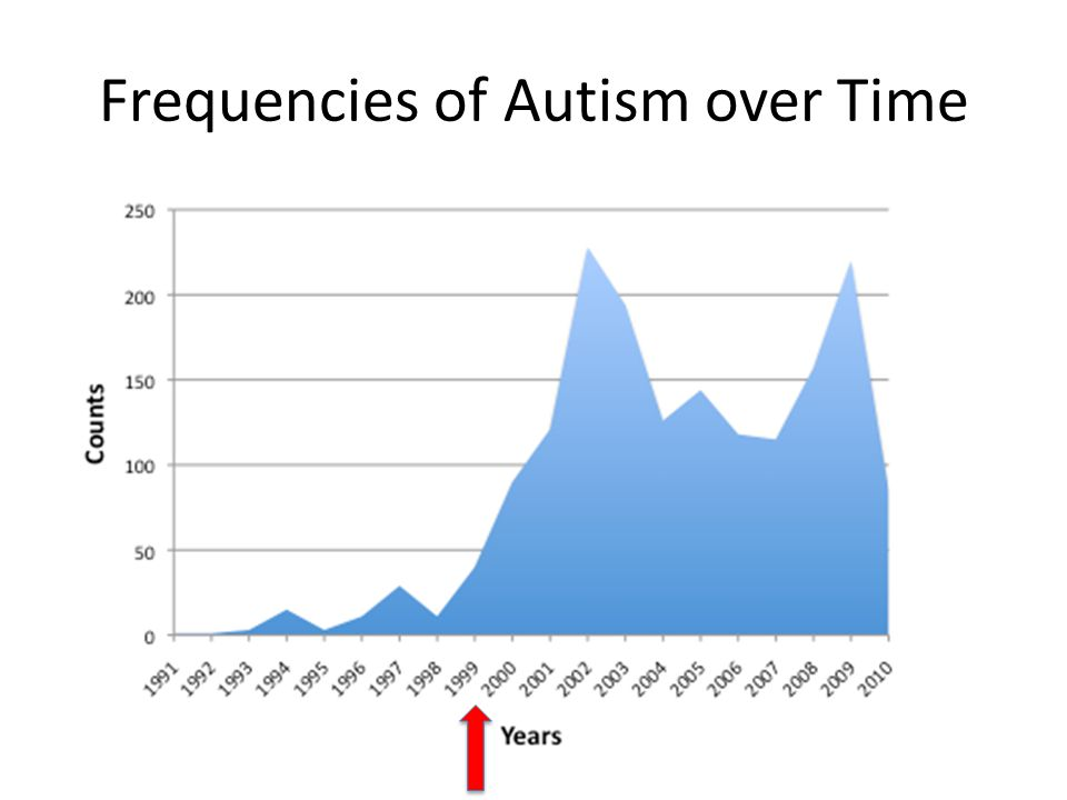 Frequencies of Autism over Time