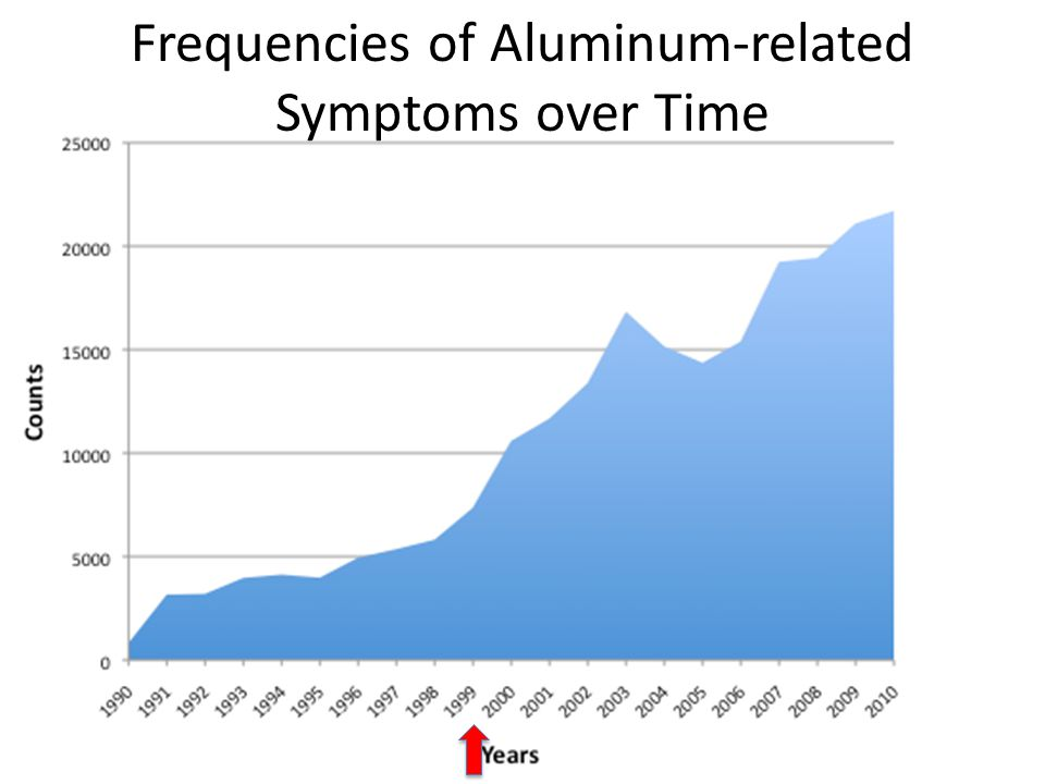 Frequencies of Aluminum-related Symptoms over Time
