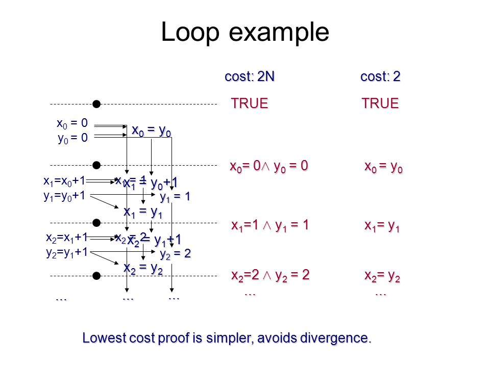 Loop example x 0 = 0 y 0 = 0 x 1 =x 0 +1 y 1 =y 0 +1 TRUE x 0 = 0 Æ y 0 = 0...
