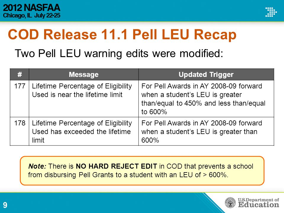 Two Pell LEU warning edits were modified: #MessageUpdated Trigger 177Lifetime Percentage of Eligibility Used is near the lifetime limit For Pell Awards in AY 2008-09 forward when a student's LEU is greater than/equal to 450% and less than/equal to 600% 178Lifetime Percentage of Eligibility Used has exceeded the lifetime limit For Pell Awards in AY 2008-09 forward when a student's LEU is greater than 600% Note: There is NO HARD REJECT EDIT in COD that prevents a school from disbursing Pell Grants to a student with an LEU of > 600%.
