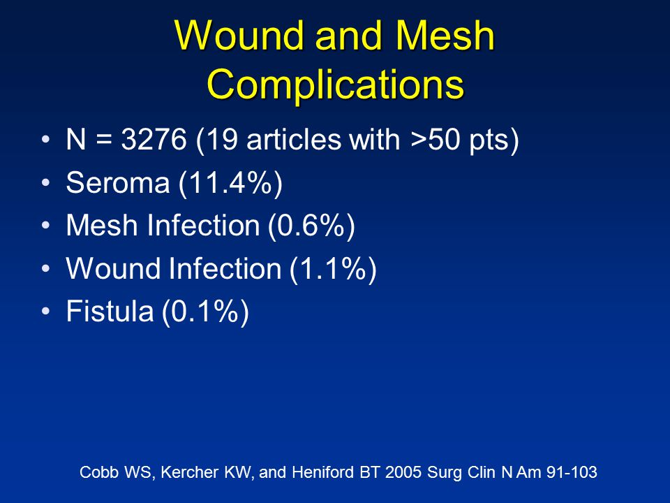 Wound and Mesh Complications N = 3276 (19 articles with >50 pts) Seroma (11.4%) Mesh Infection (0.6%) Wound Infection (1.1%) Fistula (0.1%) Cobb WS, Kercher KW, and Heniford BT 2005 Surg Clin N Am 91-103