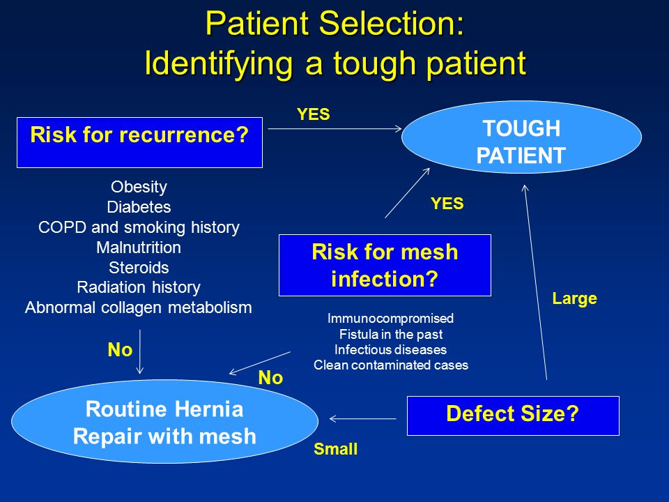 Patient Selection: Identifying a tough patient Risk for recurrence.