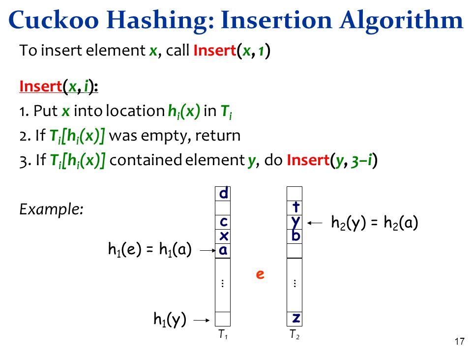 17 Cuckoo Hashing: Insertion Algorithm To insert element x, call Insert(x, 1) Insert(x, i): 1. Put x into location h i (x) in T i 2. If T i [h i (x)]