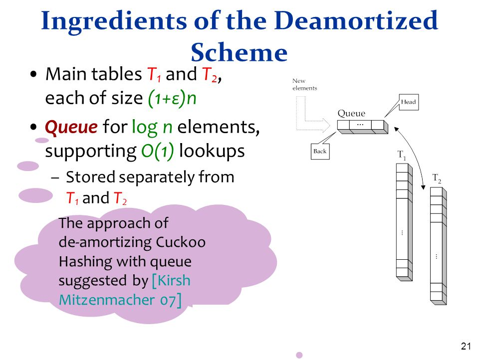 21 Ingredients of the Deamortized Scheme Main tables T 1 and T 2, each of size (1+ ε )n Queue for log n elements, supporting O(1) lookups –Stored sepa