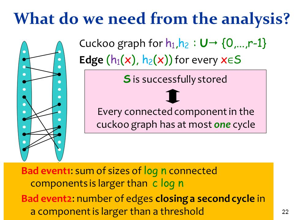 What do we need from the analysis? 22 S is successfully stored Every connected component in the cuckoo graph has at most one cycle Cuckoo graph for h