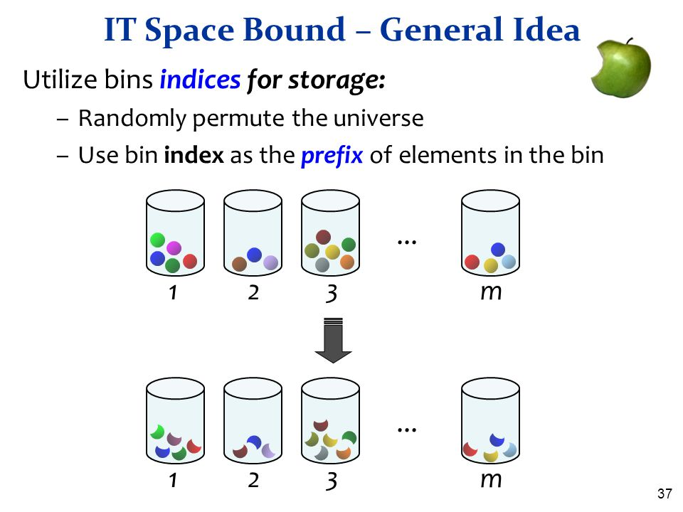37 IT Space Bound – General Idea Utilize bins indices for storage: –Randomly permute the universe –Use bin index as the prefix of elements in the bin.