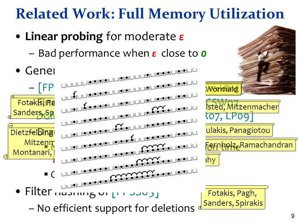 9 Related Work: Full Memory Utilization Linear probing for moderate ε –Bad performance when ε close to 0 Generalizations of cuckoo hashing –[FPSS05, P