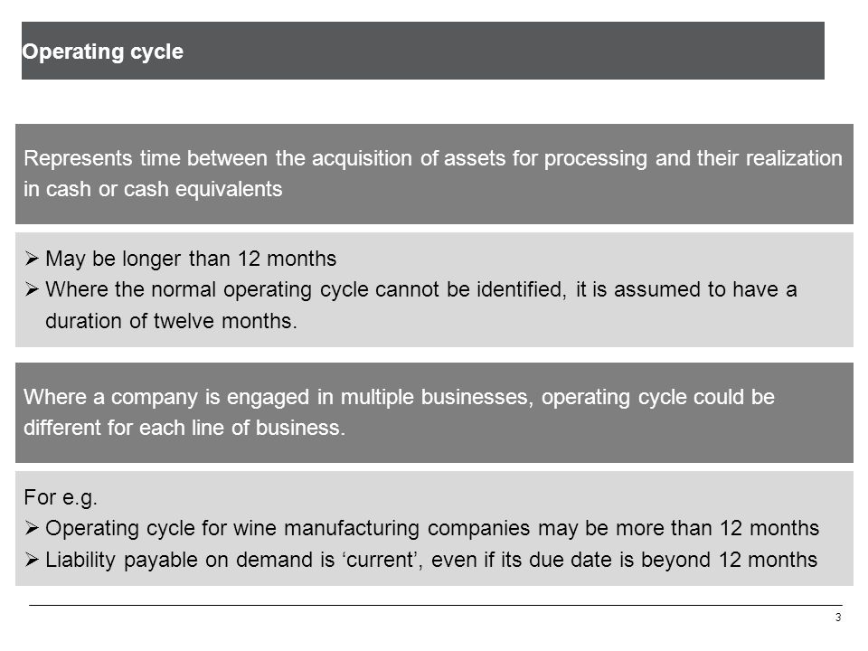 Operating cycle 3 Represents time between the acquisition of assets for processing and their realization in cash or cash equivalents  May be longer than 12 months  Where the normal operating cycle cannot be identified, it is assumed to have a duration of twelve months.