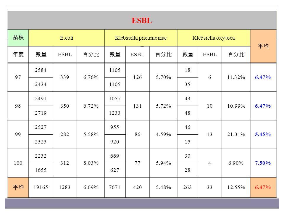 ESBL 菌株 E.coliKlebsiella pneumoniaeKlebsiella oxytoca 平均 年度數量 ESBL 百分比數量 ESBL 百分比數量 ESBL 百分比 97 2584 3396.76% 1105 1265.70% 18 611.32%6.47% 2434110535