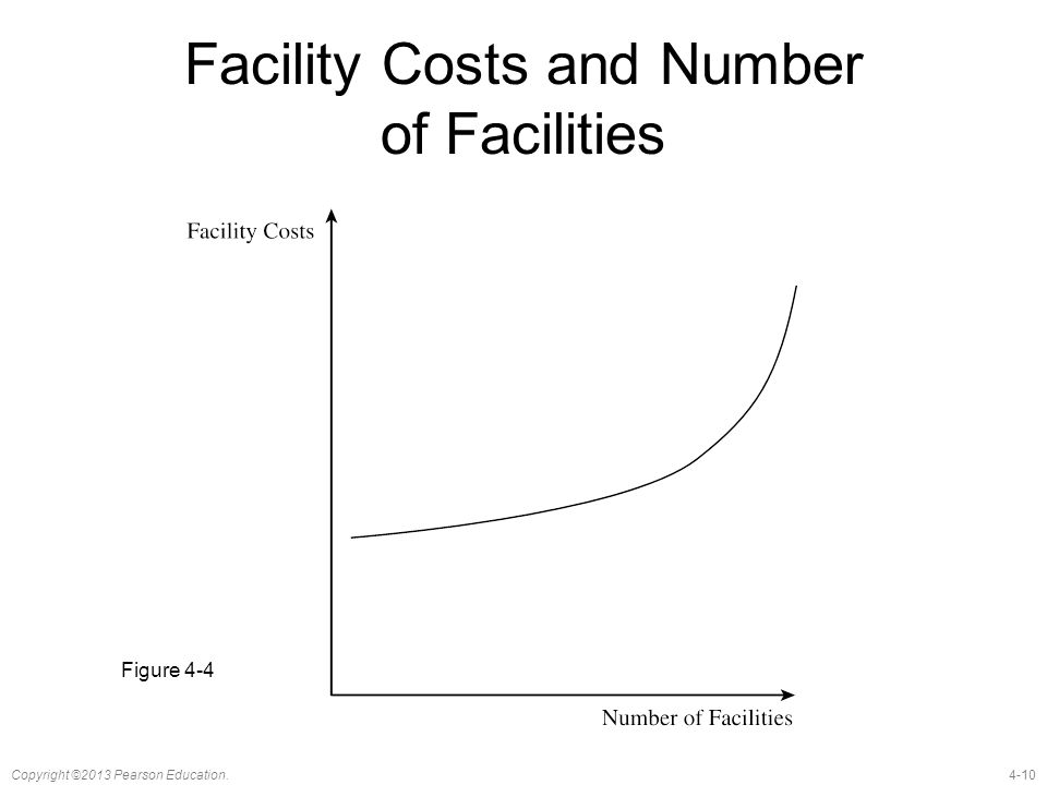 4-10Copyright ©2013 Pearson Education. Facility Costs and Number of Facilities Figure 4-4