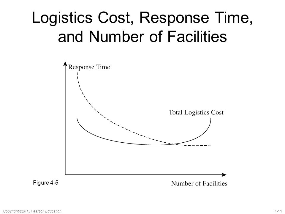 4-11Copyright ©2013 Pearson Education. Logistics Cost, Response Time, and Number of Facilities Figure 4-5