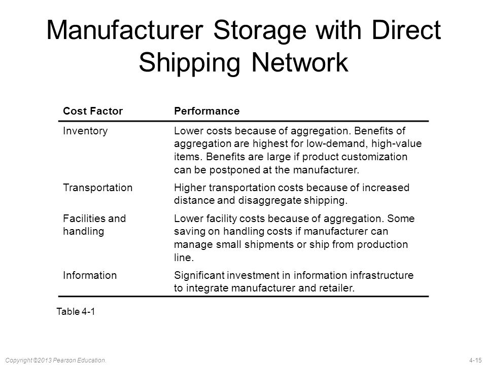 4-15Copyright ©2013 Pearson Education. Manufacturer Storage with Direct Shipping Network Cost FactorPerformance InventoryLower costs because of aggreg