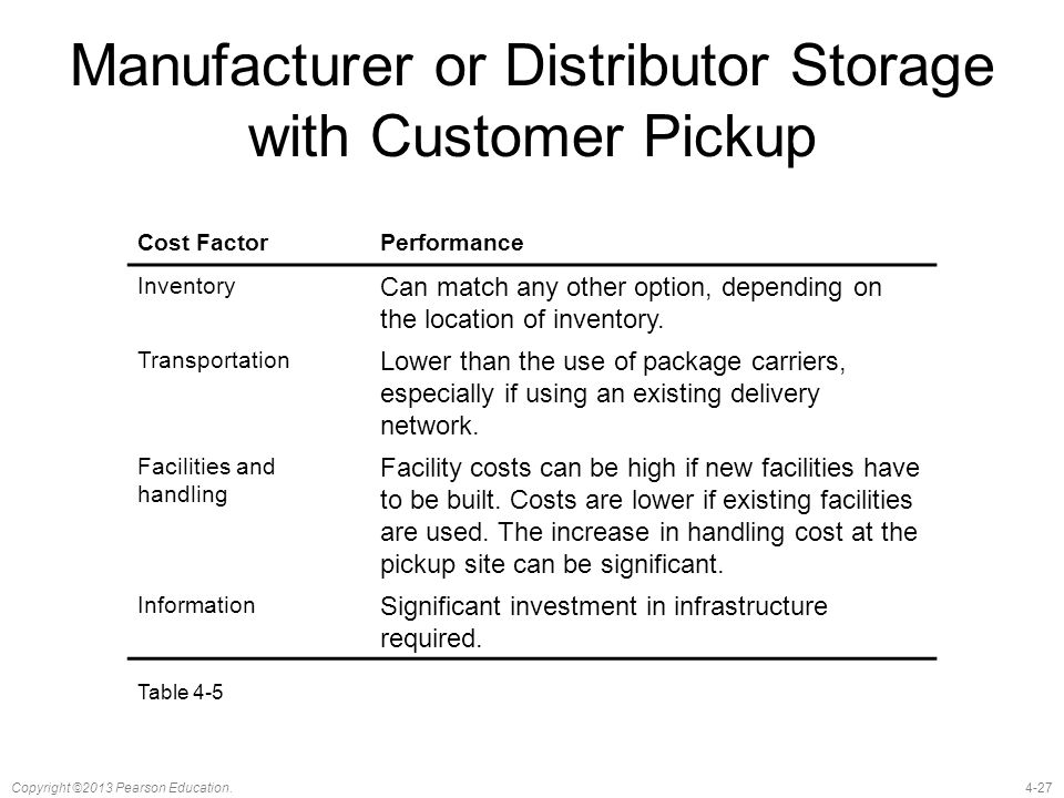 4-27Copyright ©2013 Pearson Education. Manufacturer or Distributor Storage with Customer Pickup Cost FactorPerformance Inventory Can match any other o