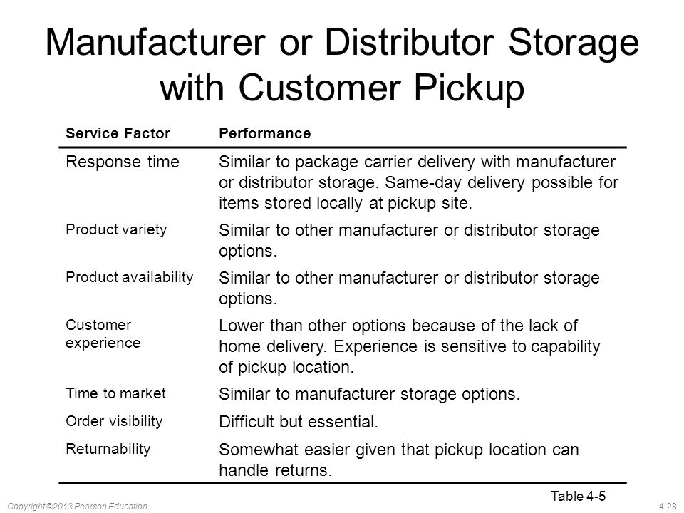 4-28Copyright ©2013 Pearson Education. Manufacturer or Distributor Storage with Customer Pickup Service FactorPerformance Response timeSimilar to pack