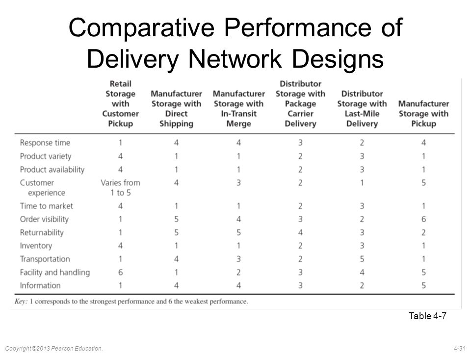 4-31Copyright ©2013 Pearson Education. Comparative Performance of Delivery Network Designs Table 4-7