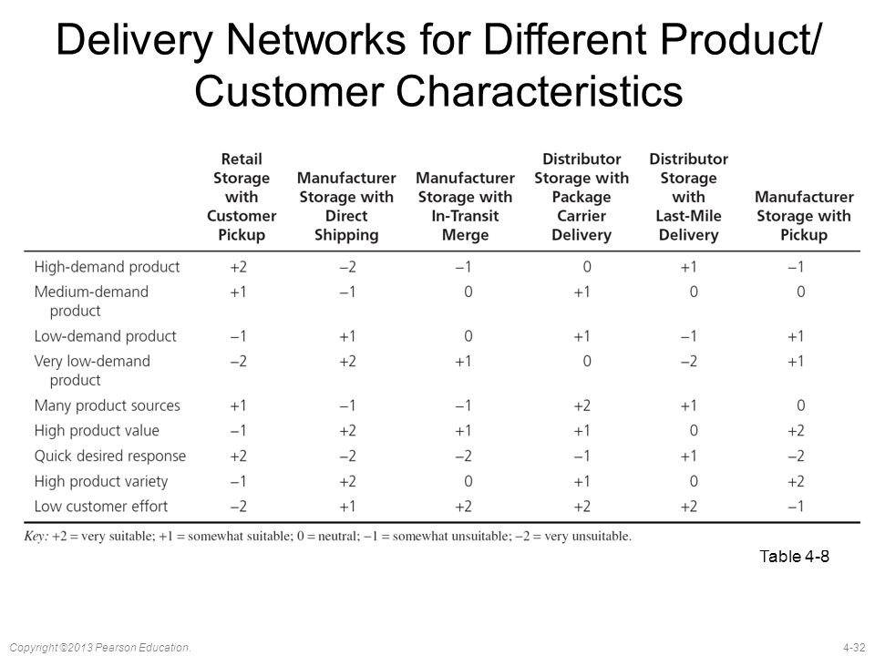 4-32Copyright ©2013 Pearson Education. Delivery Networks for Different Product/ Customer Characteristics Table 4-8