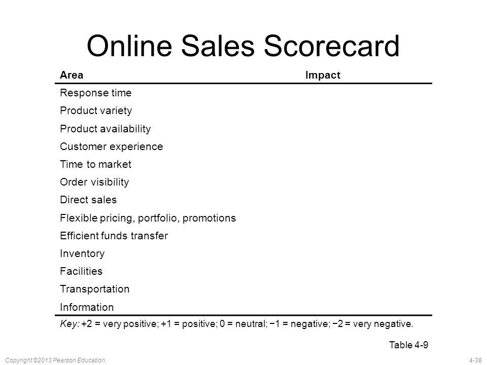 4-38Copyright ©2013 Pearson Education. Online Sales Scorecard AreaImpact Response time Product variety Product availability Customer experience Time t