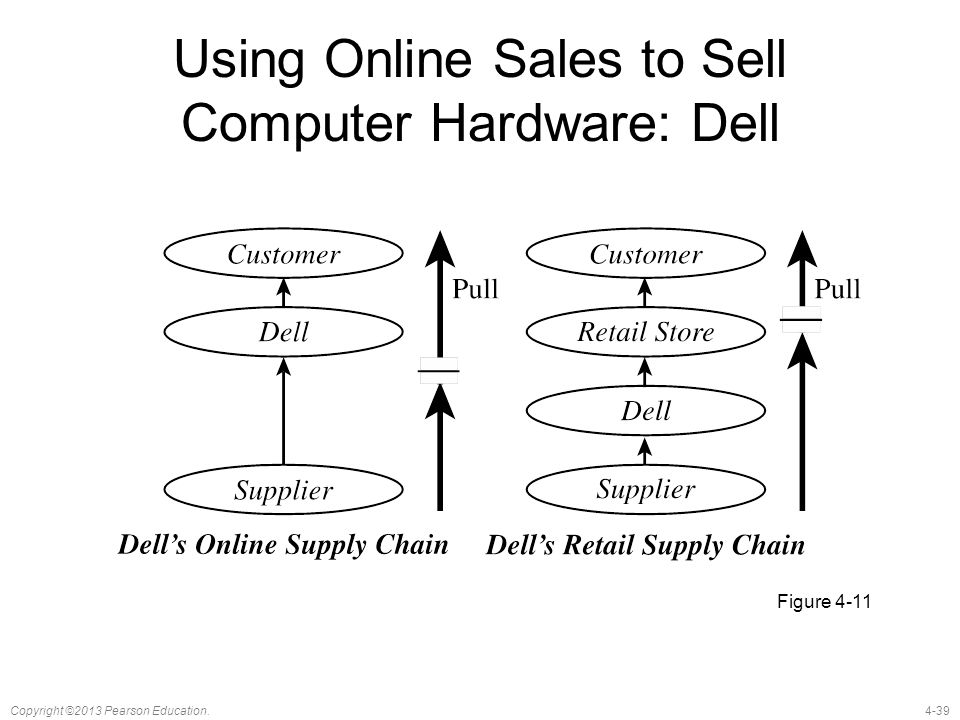 4-39Copyright ©2013 Pearson Education. Using Online Sales to Sell Computer Hardware: Dell Figure 4-11